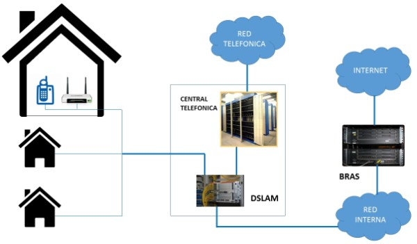 Arquitectura red ADSL