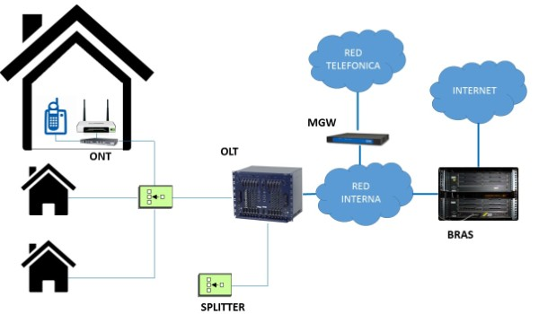 Arquitectura red FTTH